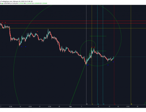 Chart: ZRX/USD