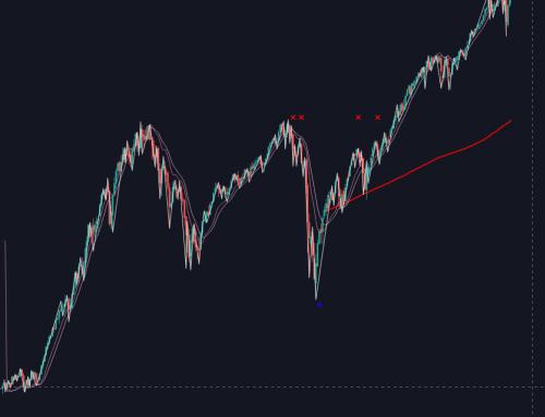S&P 500 update