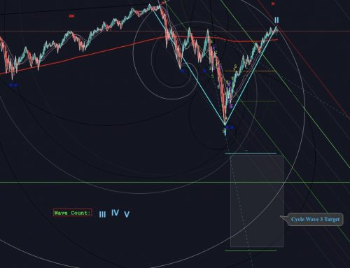 S&P 500 – Wave Count